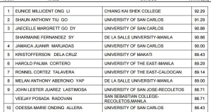 May 2015 Certified Public Accountants Topnotchers (Top 10 Passers)