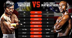 Pacquiao vs. Mayweather Live Coverage, Results & Highlights Video (Round by Round)