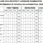 June 2015 Architects Top Performing & Performance of Schools