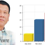 Davao Mayor Rodrigo Duterte Now Considers Running for President in 2016