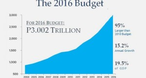 P3 Trillion Budget for 2016 Submitted to Congress Considered as the Biggest in History