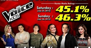 The Voice Kids PH Season 2 TV Ratings Continued for the Seventh Consecutive Week