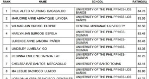 August 2015 Nutritionist-Dietitian List of Topnotchers (Top 10 Passers)