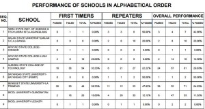 August 2015 Forester Board Exam Top Performing & Performance of Schools