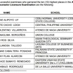 August 2015 Guidance Counselor Top 10 Passers (List of Topnotchers)