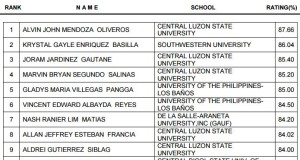 September 2015 Veterinarian Top 10 Passers (List of Topnotchers)