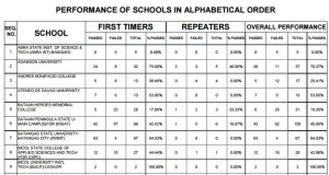 Sept. 2015 Mechanical Engineer & CPM Top Performing & Performance of Schools