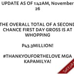 """A Second Chance"" Highest Grossing Non-MMFF Movie Debut with P43.3 Million Earnings"