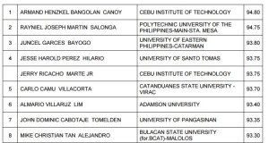 Nov. 2015 Civil Engineer Board Exam Topnotchers (Top 10 Passers)