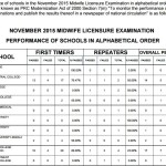 Nov. 2015 Midwife Board Exam Results Top Performance & Performing of Schools