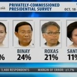 Senators Grace Poe & Chiz Escudero Leads the Latest Pulse Asia Survey