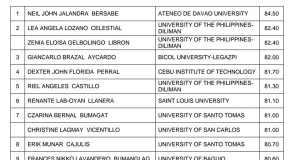 January 2016 Architects Board Exam Topnotchers (Top 10 Passers)