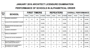 Jan. 2016 Architects Exam Top Performing & Performance of Schools