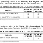Feb. 2016 Physical & Occupational Therapist Top Performing & Performance of Schools