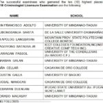 April 2016 Criminologist Board Exam Top 10 Passers (Topnotchers)