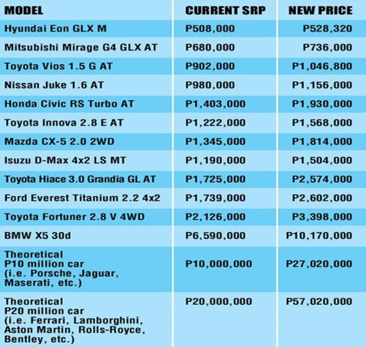 Estimated New Price Of Your Favorite Cars Due To Proposed Excise Tax
