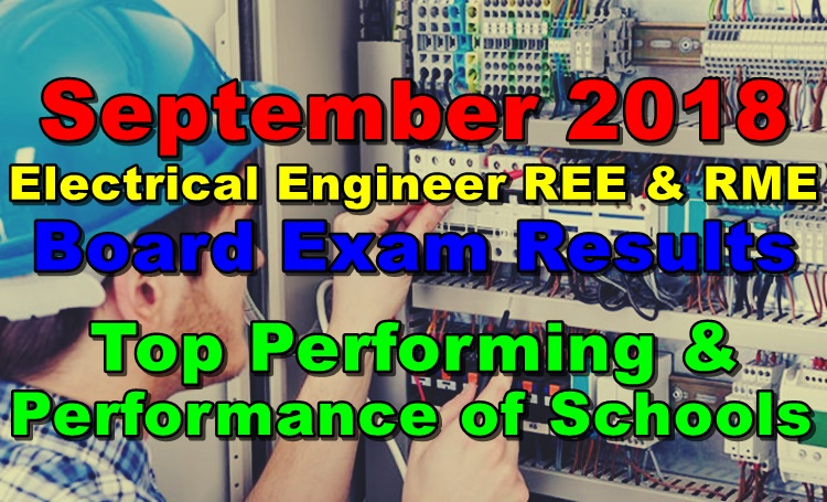 RME Board Exam Results