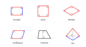 Quadrilateral Shapes – Meaning And The Different Types